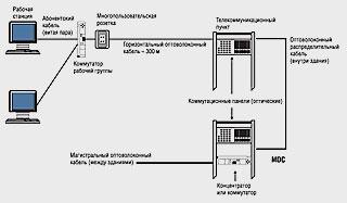 Схема построения Зоновой оптоволоконной кабельной системы.