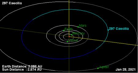 450px-Орбита_астероидов_297.png