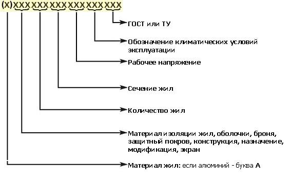 Примерная схема буквенно-цифрового обозначения силовых проводов и кабелей.  Ввиду того ,что видов кабельных изделий...