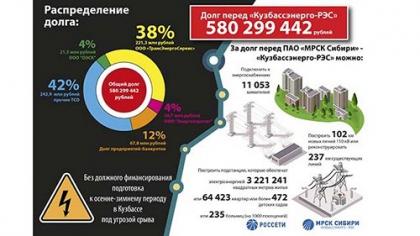 Долги за услуги по передаче электроэнергии грозят штрафами и уголовным наказанием
