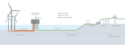 TenneT заключает контракты на строительство двух оффшорных ППС мощностью 700 МВт каждая