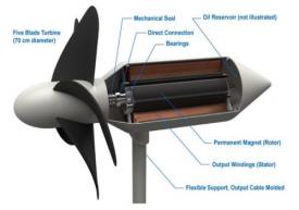 Конструкция турбины WEC
