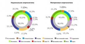 �спанский REE оценил динамику производства и потребления в энергосистеме в январе 2020 г.
