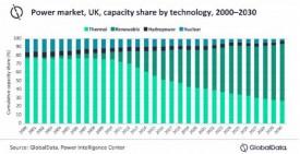 Опубликован доклад о перспективах развития рынка ВИЭ в Великобритании на период до 2030 года