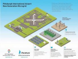 Микросеть, включающая солнечную и газовую генерацию, установлена в международном аэропорте Питтсбурга (США)