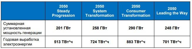 Системный оператор Великобритании опубликовал ежегодный прогноз развития энергетики на период до 2050 г.