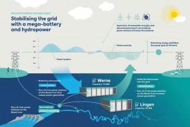 RWE построит две системы накопления электроэнергии суммарной мощностью 117 МВт в Германии