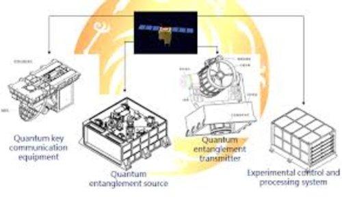 Китайцы благополучно запустили спутник квантовой связи