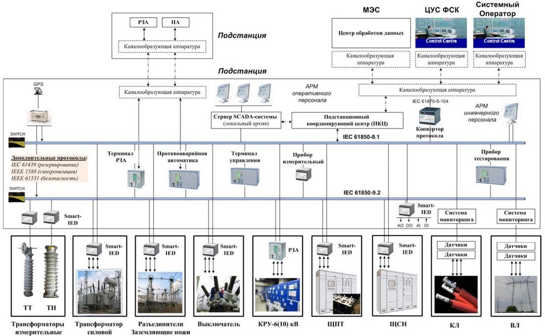 Структура «Цифровой подстанции»