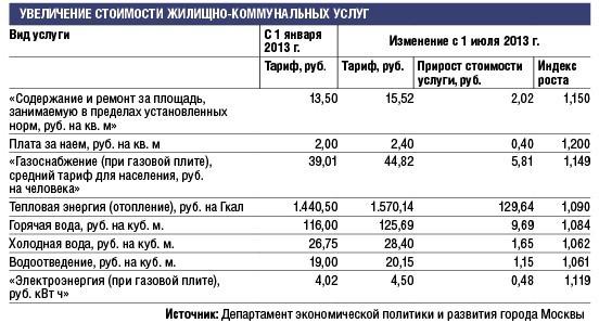 Сколько в воронеже тариф на газ