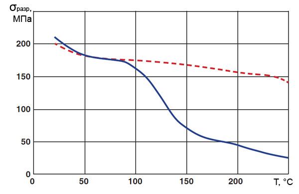 Зависимости предела прочности на разрыв от температуры для алюминия марки АТ и для сплава ZTAL