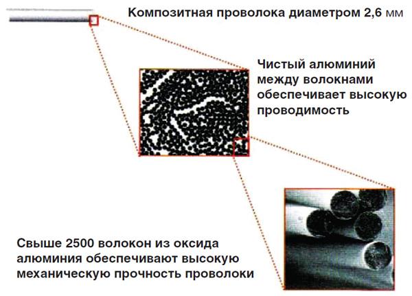 Структура проволок, образующих сердечник из  металлокомпозита