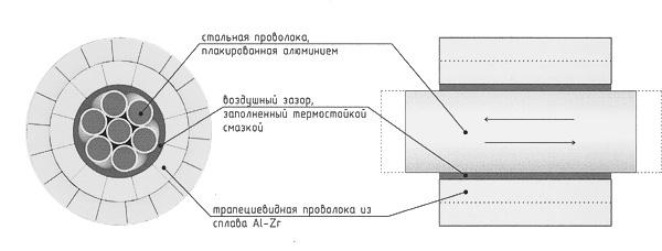 Конструкция провода марки GTACSR