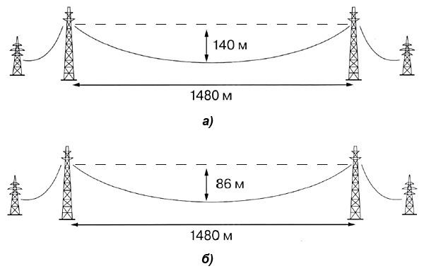 Варианты перехода двухцепной  ВЛ 220 кВ через Камское водохранилище