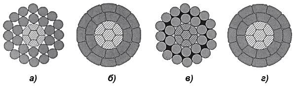 Поперечные  сечения проводов серии ELKALINE