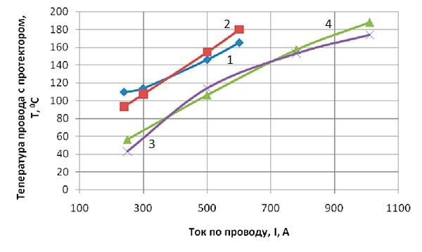 Учебник по расчетов проводов по допустимому нагреву