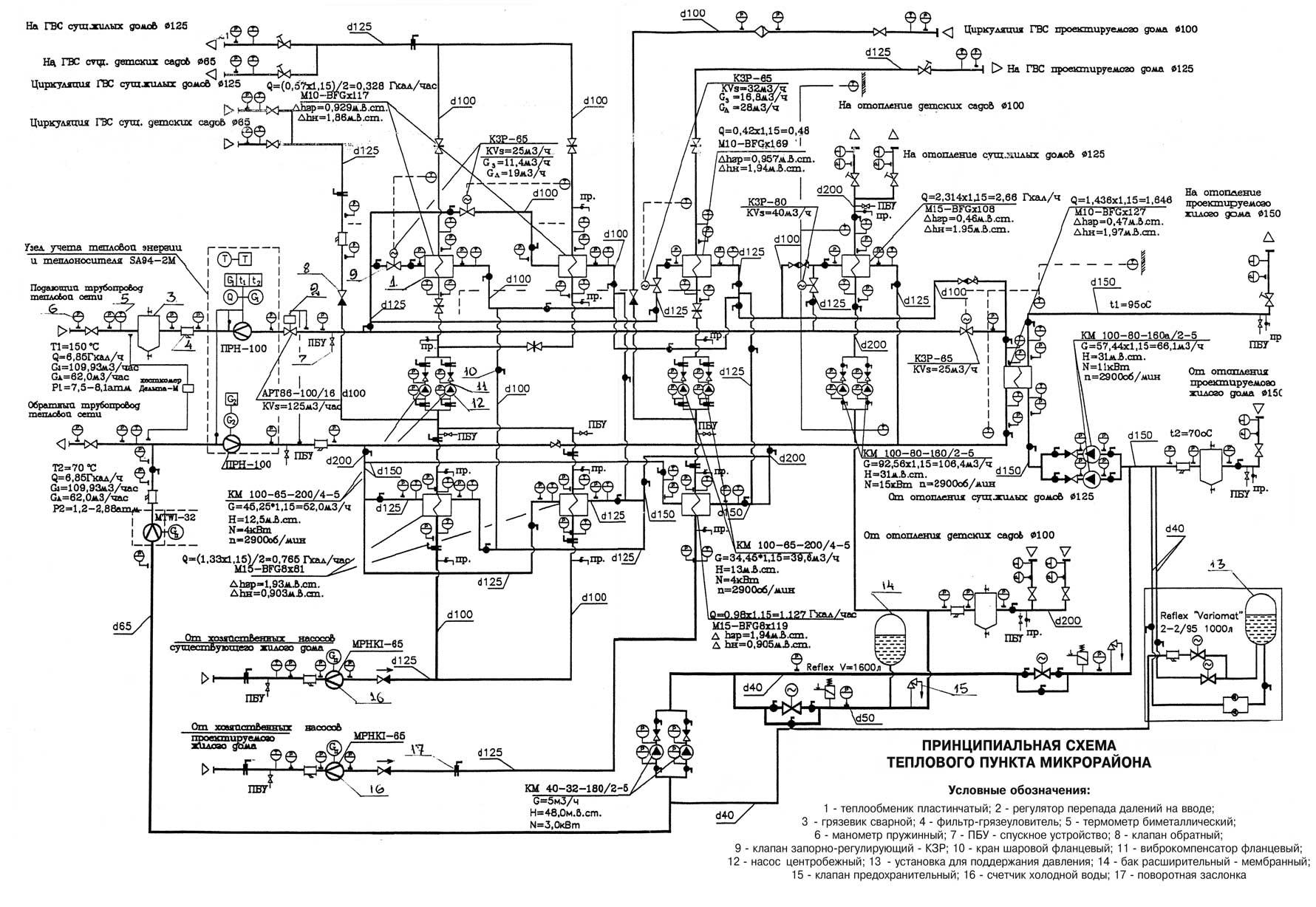 Что должно быть на схеме автоматизации