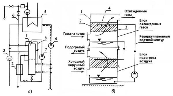 Рис. 1. Структурная технологическая схема кондиционера дутьевого воздуха с совмещенными блоками охлаждения дымовых...