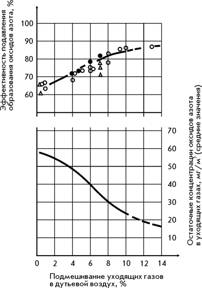 Рисунок 2 - Эффективность подавления образования оксидов азота котла КВГМ-20 при работе на газе с помощью КДВ-20.