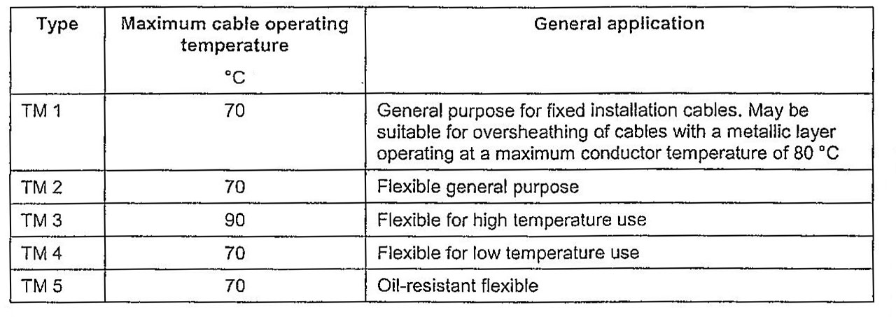 Таблица 3. Типы материалов для оболочки по стандарту EN 50363