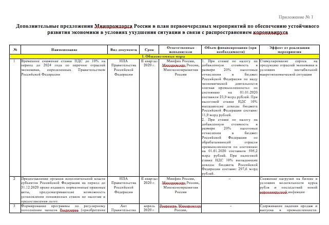 Дополнительные предложения Минпромторга России в план первоочередных мероприятий по обеспечению устойчивого развития экономики в условиях ухудшения ситуации в связи с распространением коронавируса