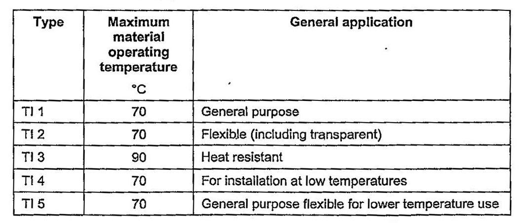 Таблица 2. Типы изоляционных материалов по стандарту EN 50363