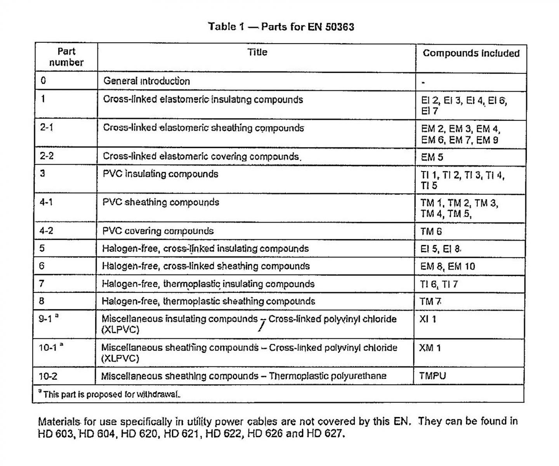 Таблица 6. Совокупность кабельных полимеров в стандарте EN 50363