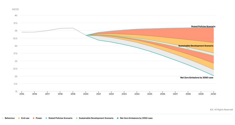 Энергетика и промышленные процессы CO2-выбросы и рычаги сокращения выбросов в сценариях WEO 2020, 2015-2030 гг.