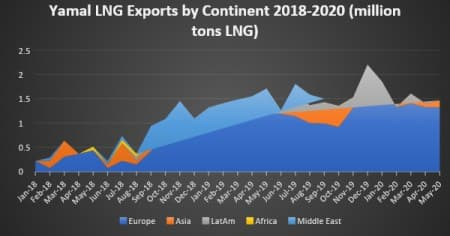 Экспорт ямальского СПГ по континенту в 2018-2020 гг. (млн тонн СПГ)