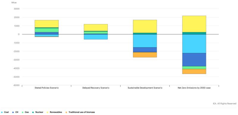 Изменение глобального спроса на первичную энергию в разбивке по топливу и сценарию, 2030 год по сравнению с 2019 годом