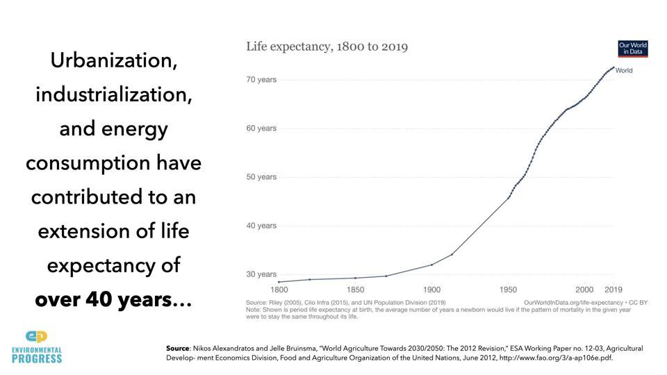 Экономический рост увеличил продолжительность жизни с 30 до 70 лет