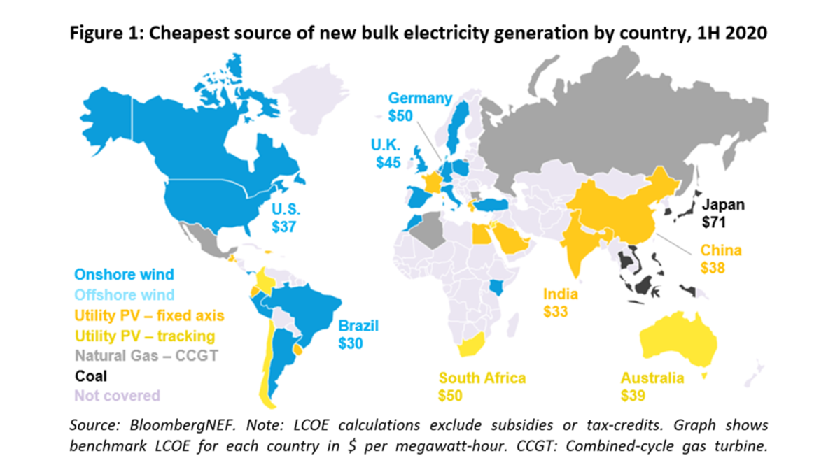 Самый дешевый источник нового массового производства электроэнергии по странам, 1 полугодие 2020 г.. Примечание: расчеты LCOE исключают субсидии или налоговые кредиты. График показывает бенчмарк LCOE для каждой страны в долларах за мегаватт-час.