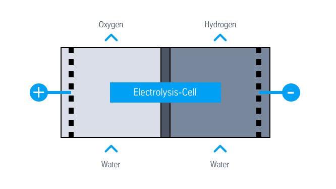 Основной принцип работы электролизера довольно прост