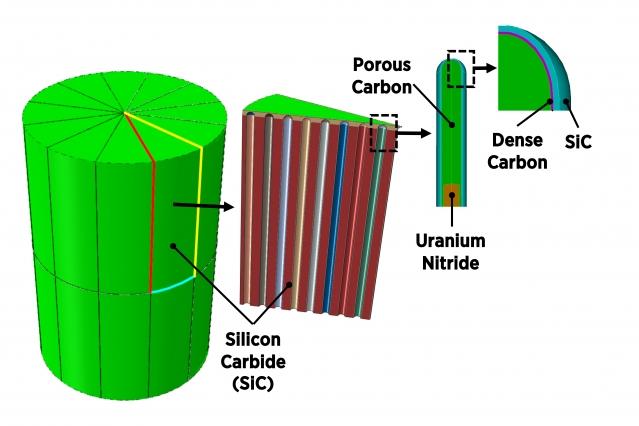 Аварийно-устойчивая конструкция топлива способна обеспечить дополнительный слой защитной оболочки при одновременной упаковке в три-четыре раза больше массы топлива на объем по сравнению с конкурирующими формами топлива с аналогичными характеристиками безопасности.  Первоначальное изготовление на основе урана задокументировано в недавнем выпуске Applied Energy.  В настоящее время испытания нейтронного облучения запланированы на исследовательском реакторе MIT.