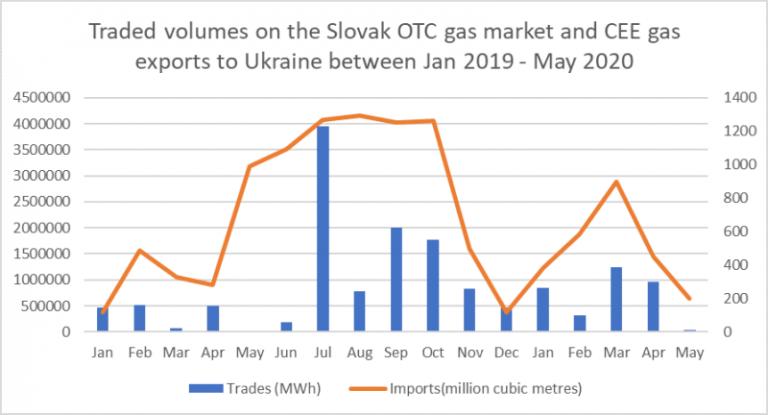 Объемы торгов на словацком внебиржевом газовом рынке и экспорт газа из Центральной и Восточной Европы в Украину в период с января 2019 по май 2020 года
