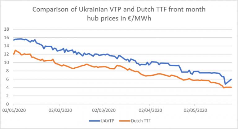 Сравнение цен на украинские VTP и голландские TTF в начале месяца в евро/МВтч