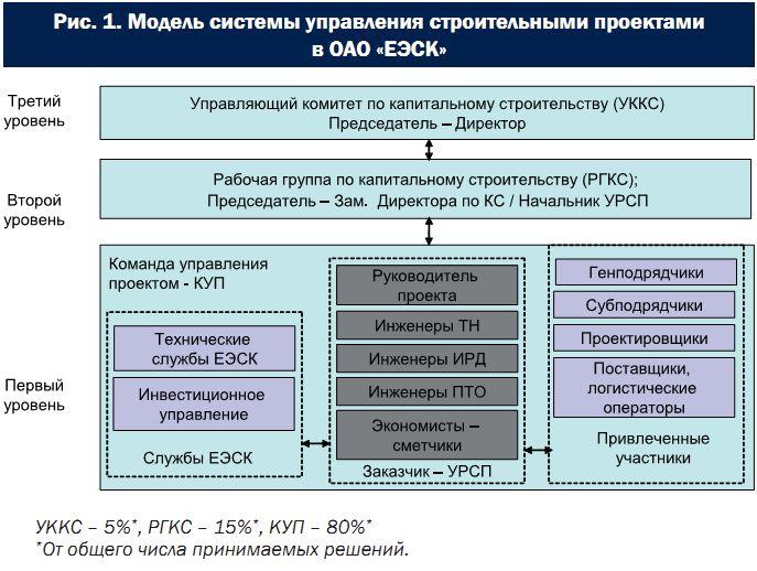 Должностная инструкция руководителя строительного проекта