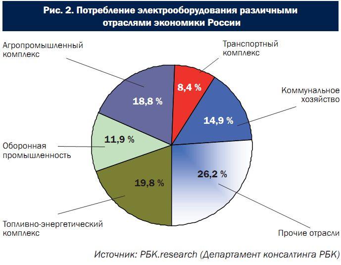 Одной из проблем российской