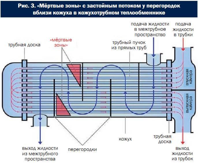 Теплообменники кожухотрубные паро-водяные расчеты теплообменник технологическая промышленность