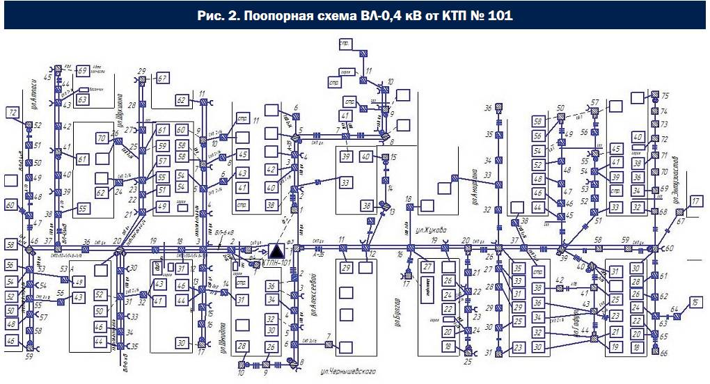 101 (поопорная схема КТП