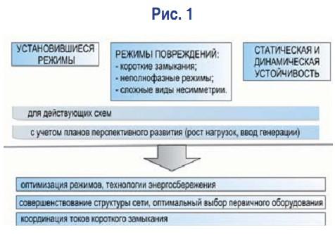 Программно-вычислительный