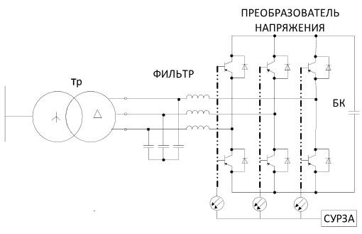 Схема статического