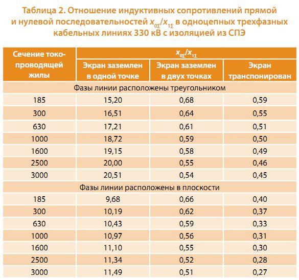 калькулятор омического сопротивления кабеля требованиями установлению