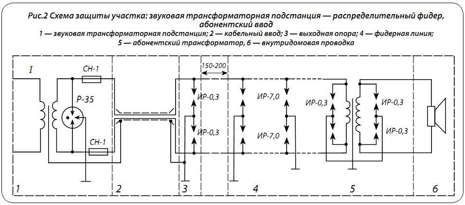 правилами строительства и ремонта воздушных линий связи и