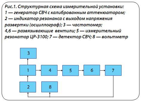 частотомер: Ч3-54 с