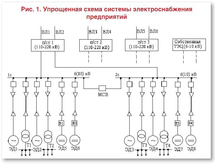 Подстанции глубокого ввода (п/ст 1, п/ст 2... Систему электроснабжения промышленных предприятий и электротранспорта...