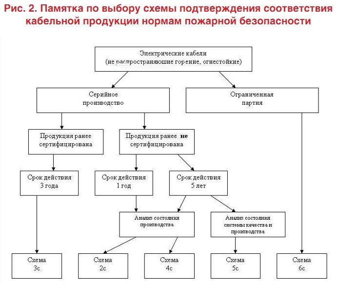 Схема декларирования 3д что значит
